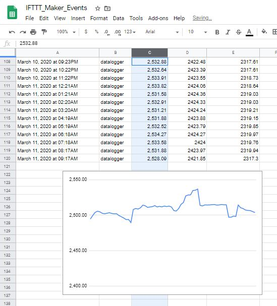 Google Drive spread sheet leaf sensor data